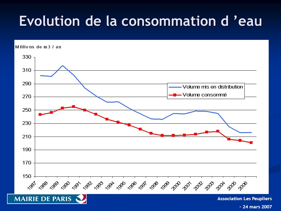 Evolution de la consommation d 'eau