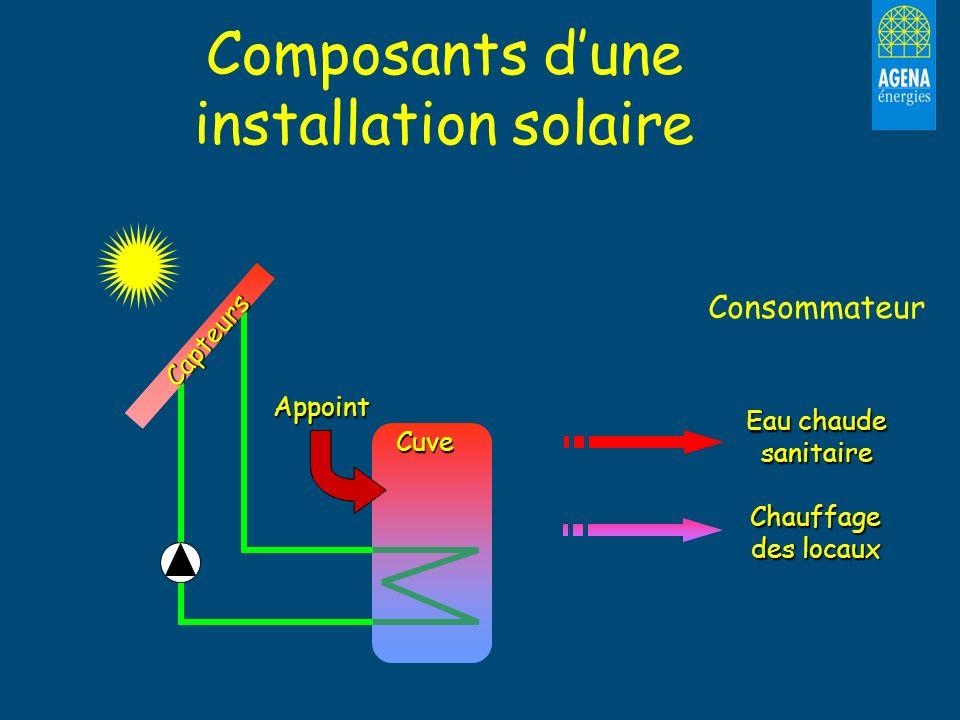 Composants d'une installation solaire