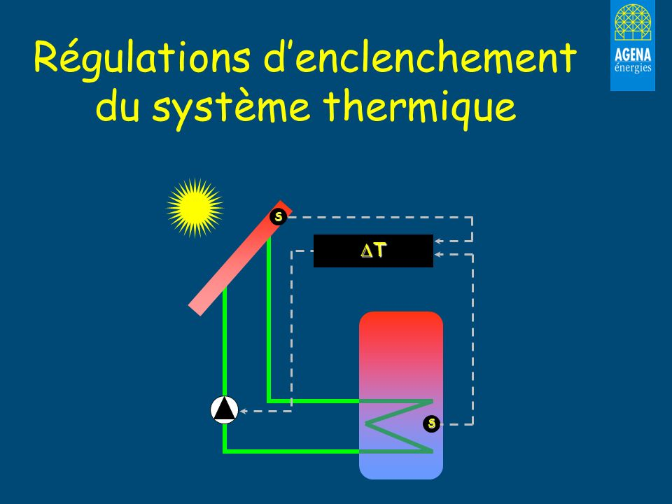 Régulations d'enclenchement du système thermique