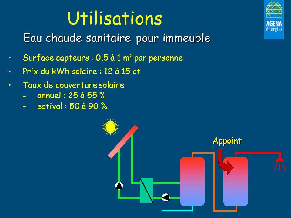Utilisations Eau chaude sanitaire pour immeuble