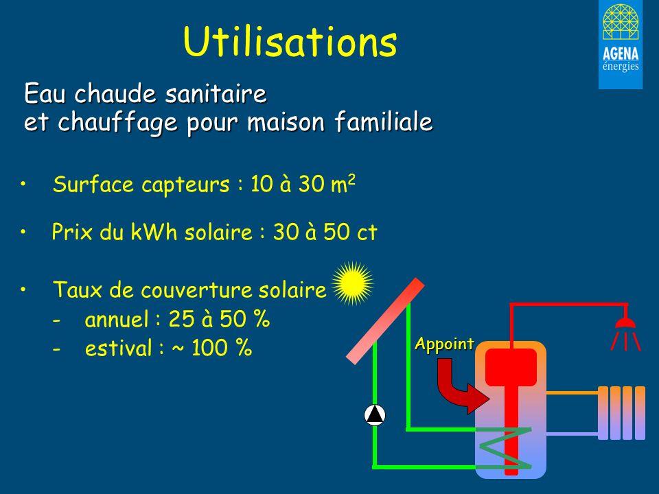 Utilisations Eau chaude sanitaire et chauffage pour maison familiale