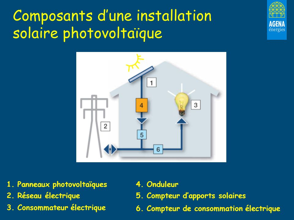 Composants d'une installation solaire photovoltaïque