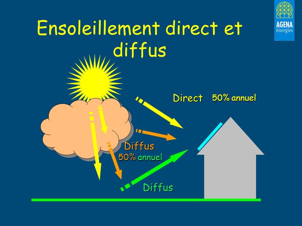 Ensoleillement direct et diffus