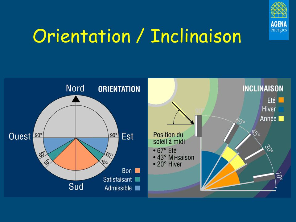 Orientation / Inclinaison