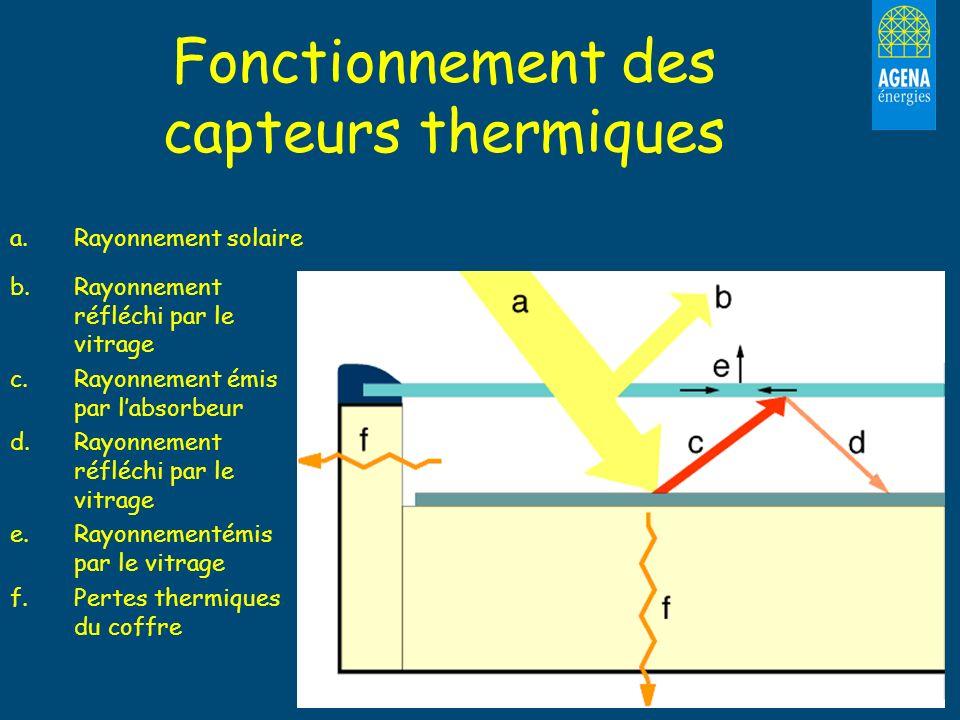 Fonctionnement des capteurs thermiques