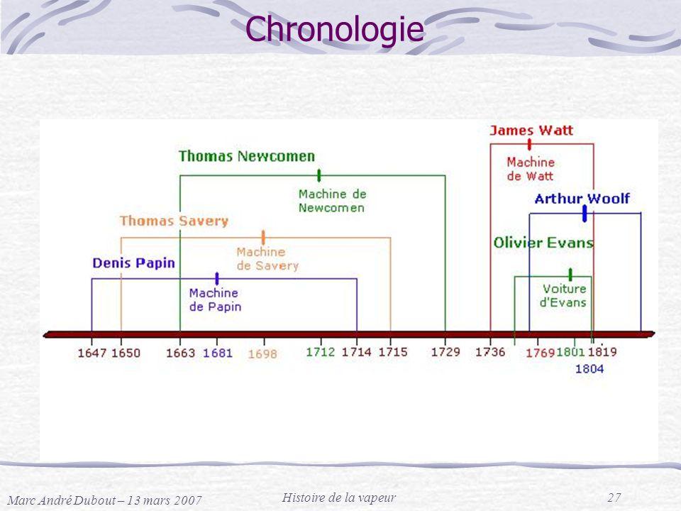Chronologie Marc André Dubout – 13 mars 2007 Histoire de la vapeur