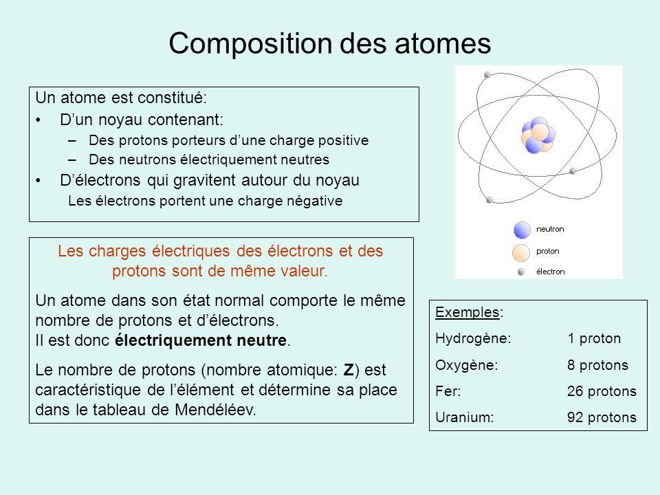 Composition des atomes