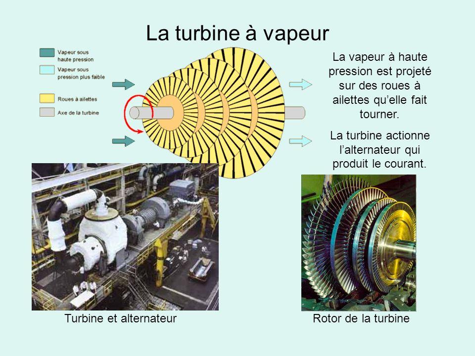 La turbine actionne l'alternateur qui produit le courant.