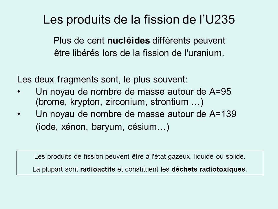 Les produits de la fission de l'U235