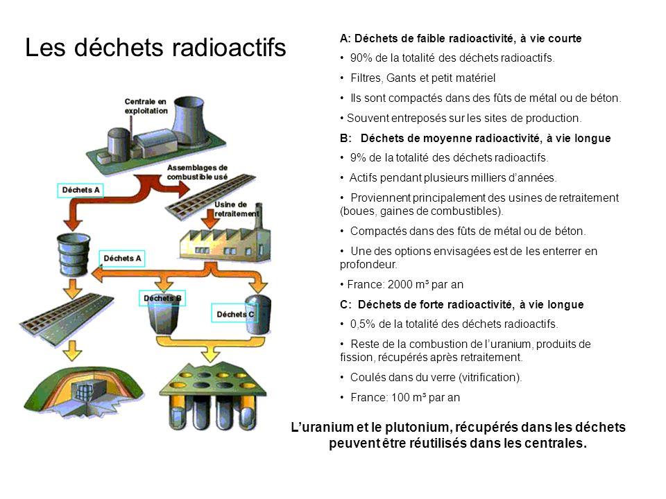 Les déchets radioactifs