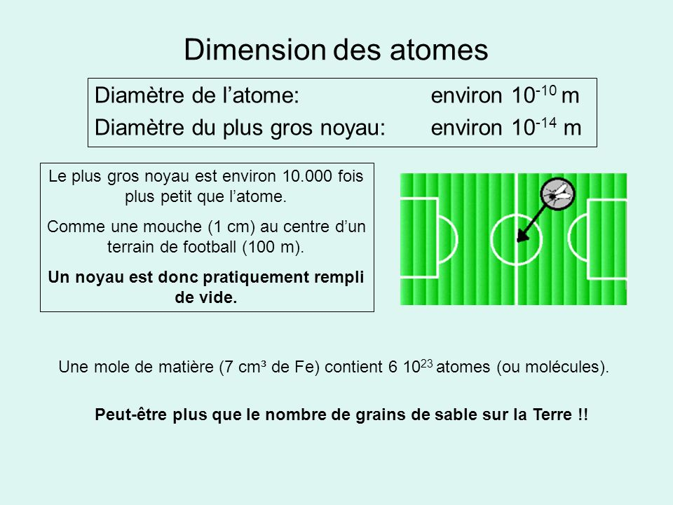 Dimension des atomes Diamètre de l'atome: environ 10-10 m