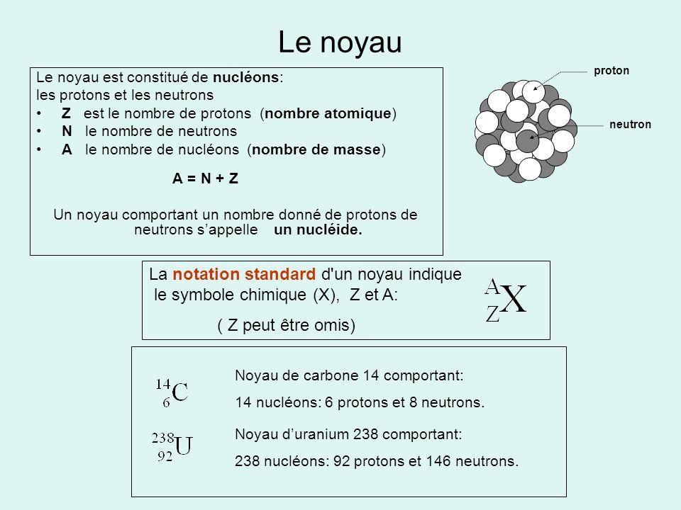 Le noyau proton. neutron. Le noyau est constitué de nucléons: les protons et les neutrons. Z est le nombre de protons (nombre atomique)