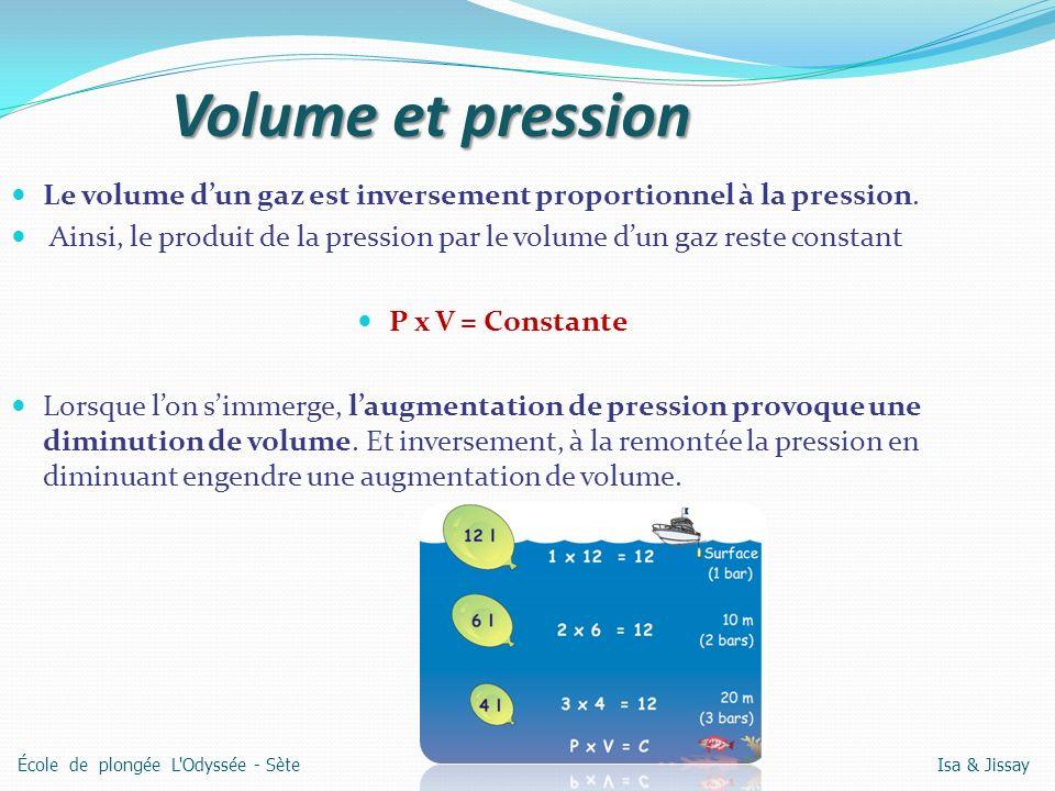 Volume et pression Le volume d'un gaz est inversement proportionnel à la pression.