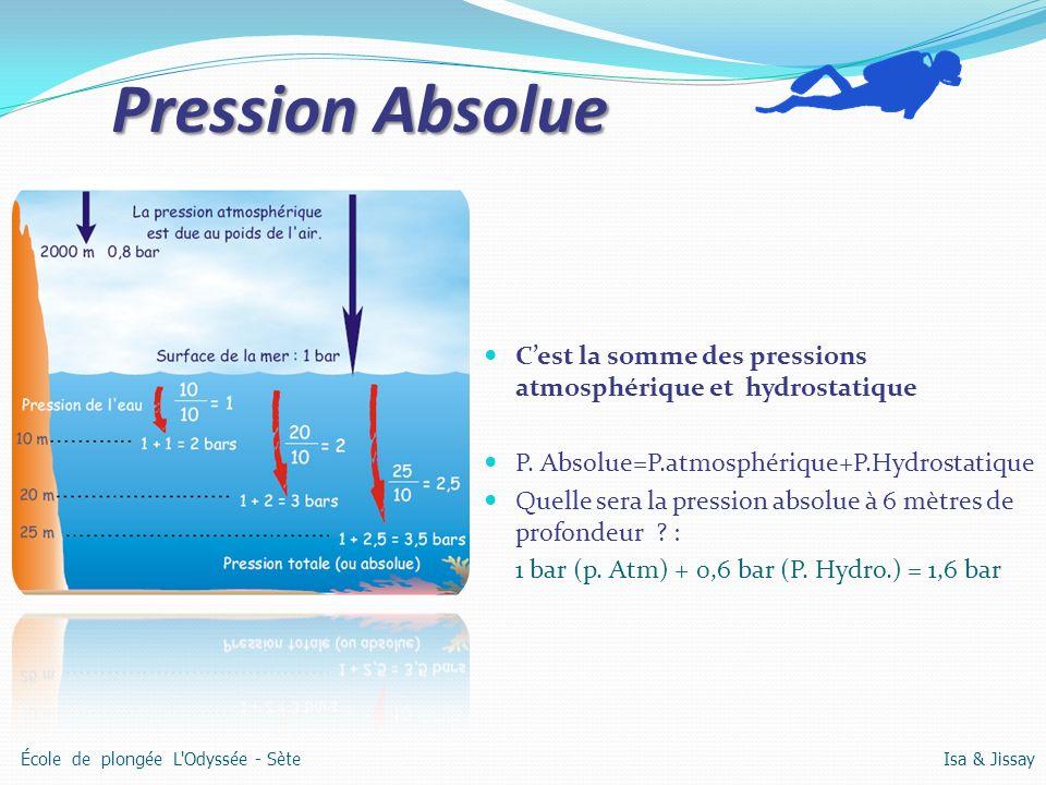 Pression Absolue C'est la somme des pressions atmosphérique et hydrostatique. P. Absolue=P.atmosphérique+P.Hydrostatique.