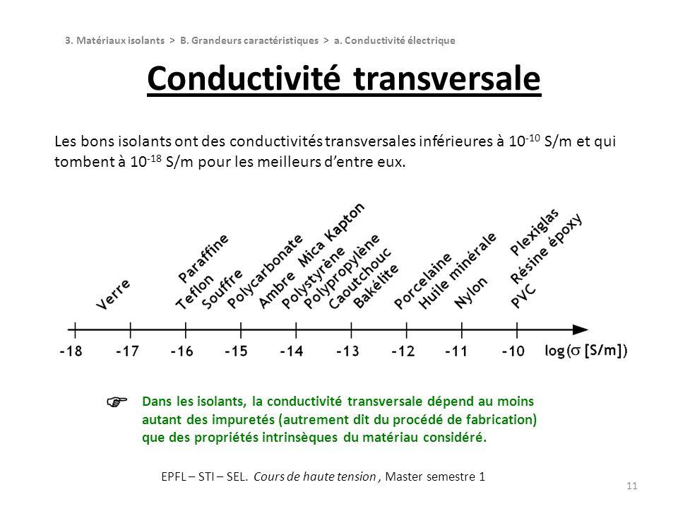 Conductivité transversale