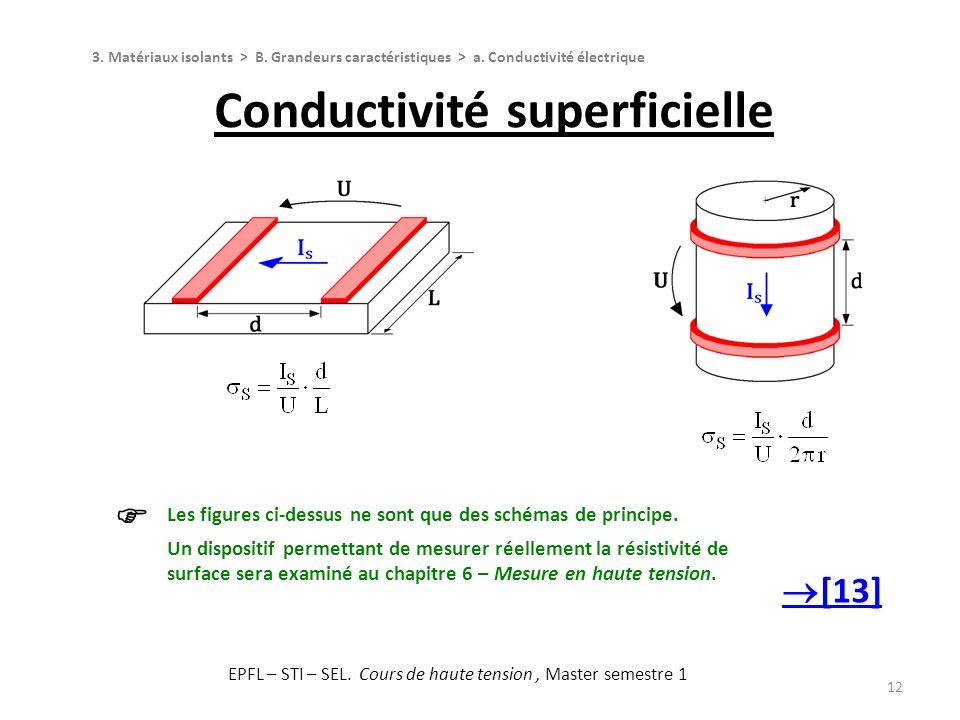 Conductivité superficielle