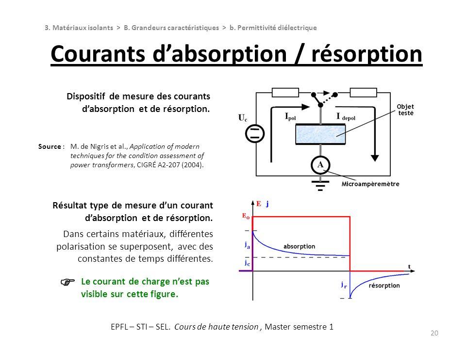 Courants d'absorption / résorption