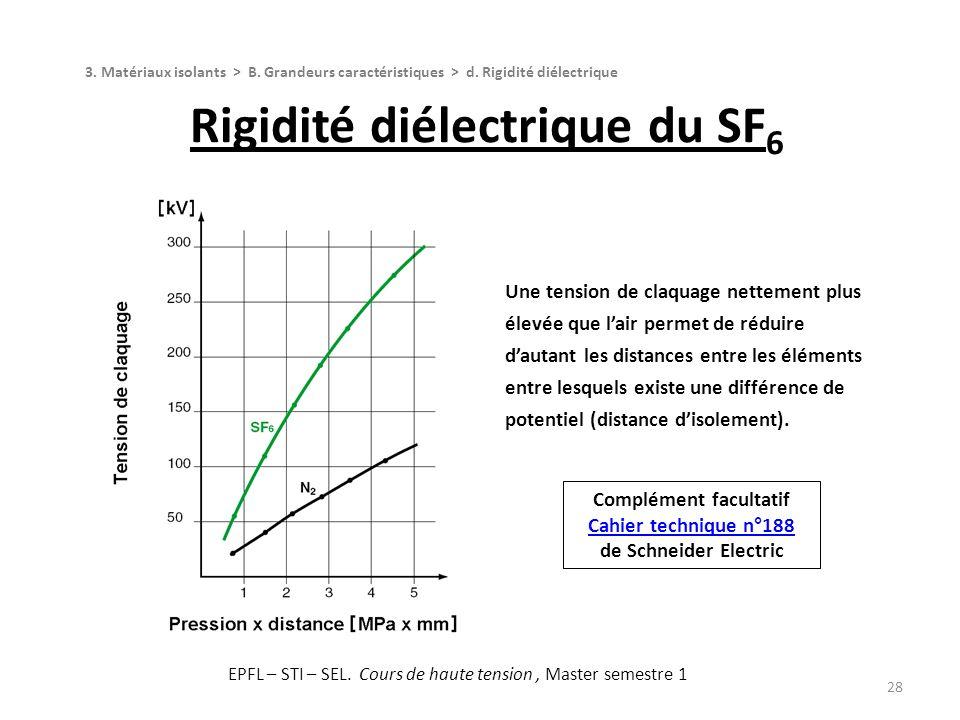 Rigidité diélectrique du SF6