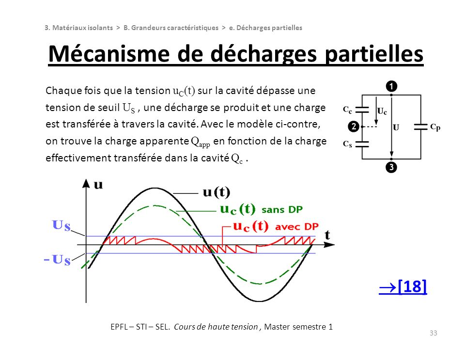 Mécanisme de décharges partielles