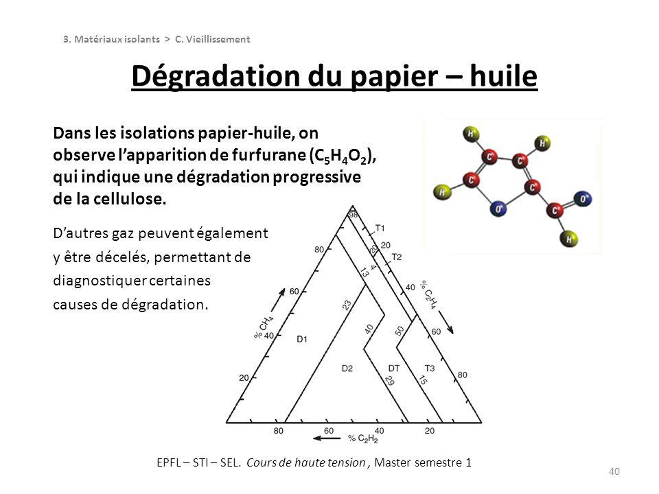 Dégradation du papier – huile
