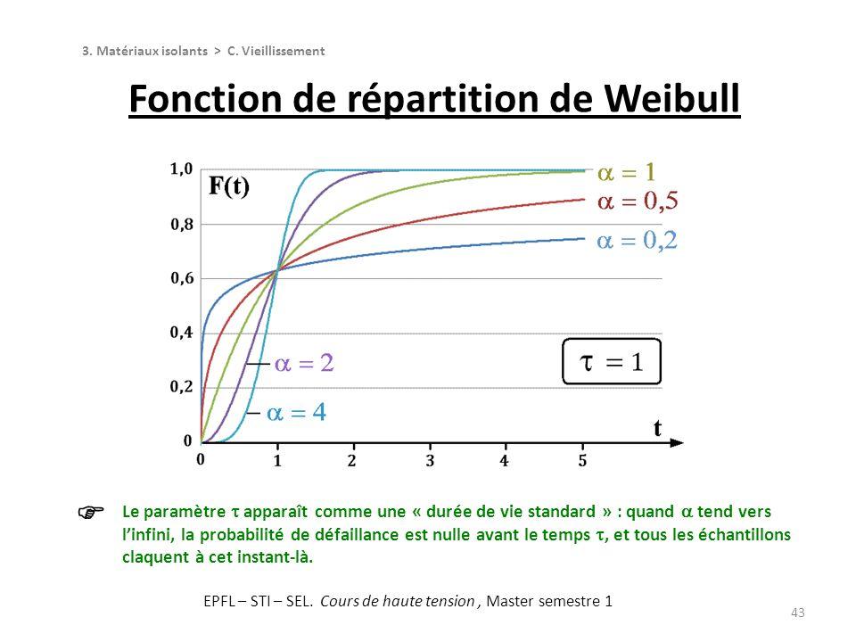 Fonction de répartition de Weibull