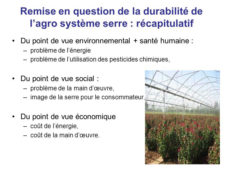 Remise en question de la durabilité de l'agro système serre : récapitulatif