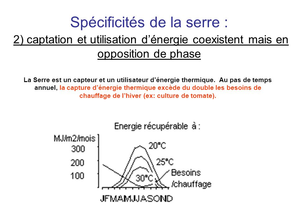 Spécificités de la serre : 2) captation et utilisation d'énergie coexistent mais en opposition de phase