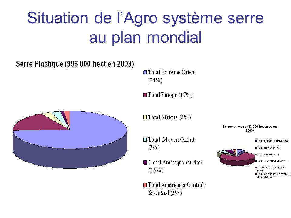 Situation de l'Agro système serre au plan mondial