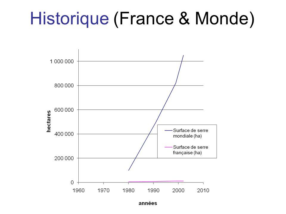 Historique (France & Monde)