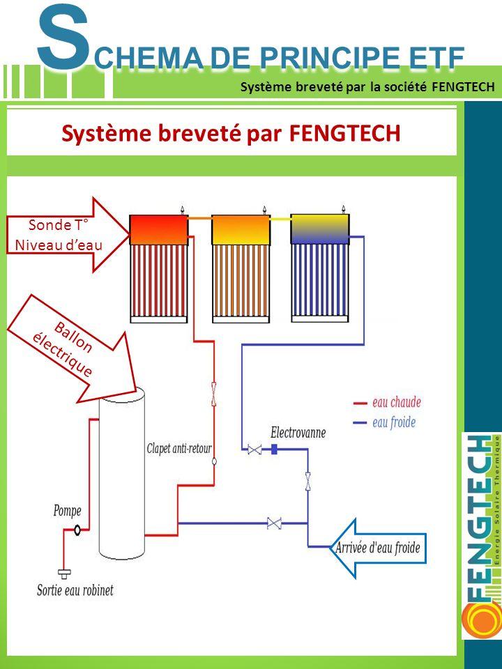 Système breveté par FENGTECH
