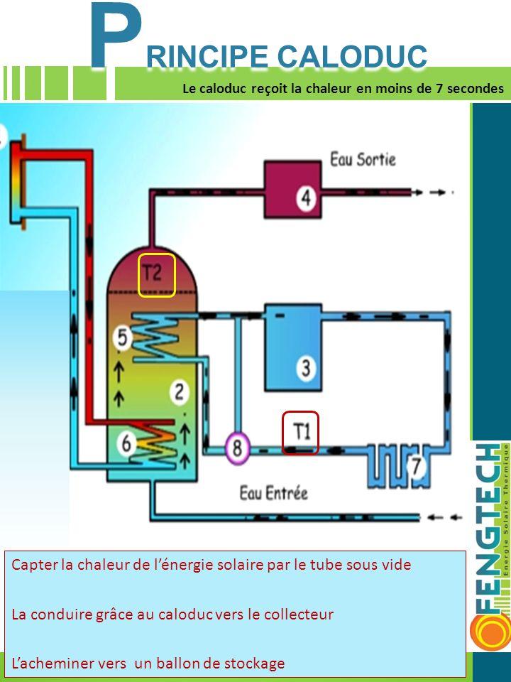 PRINCIPE CALODUC TUBE CALODUC 1