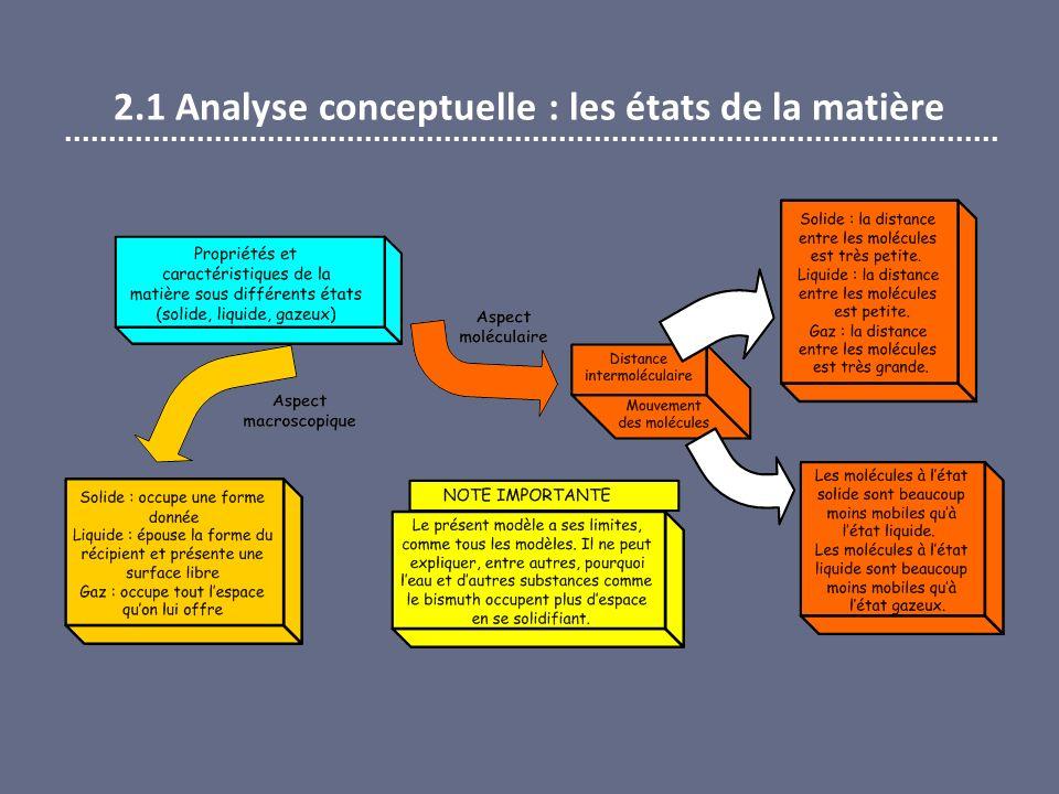 2.1 Analyse conceptuelle : les états de la matière
