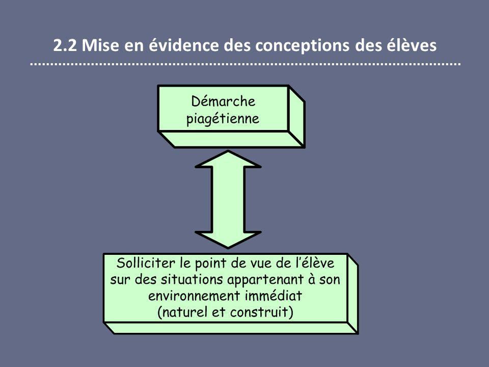 2.2 Mise en évidence des conceptions des élèves