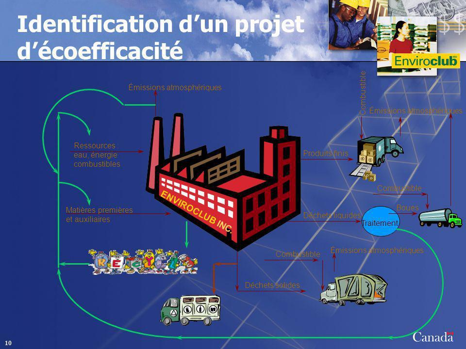 Identification d'un projet d'écoefficacité