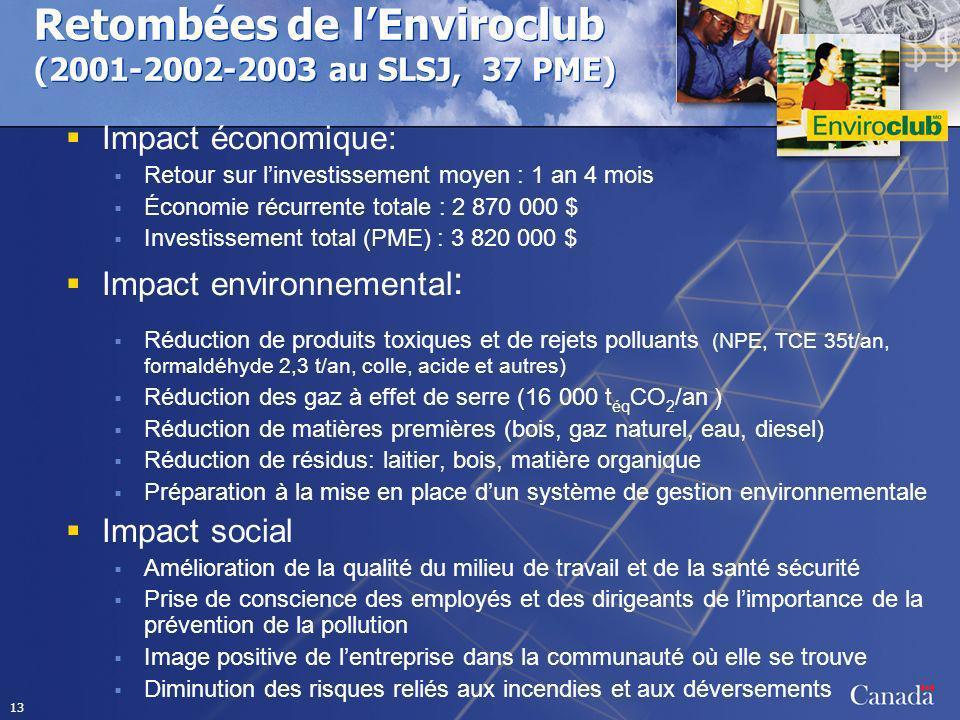 Retombées de l'Enviroclub (2001-2002-2003 au SLSJ, 37 PME)