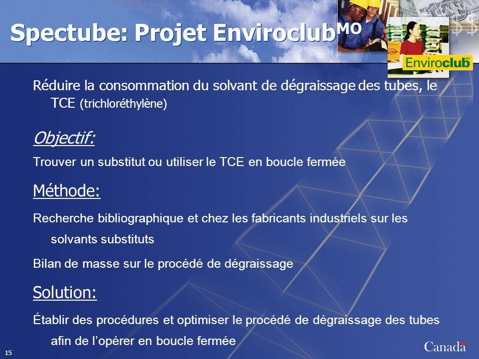 Spectube: Projet EnviroclubMO