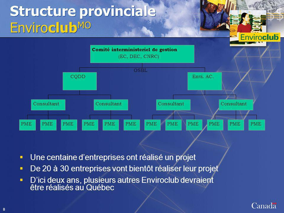 Structure provinciale EnviroclubMO