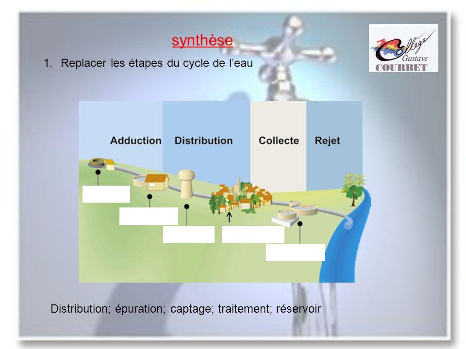 synthèse Replacer les étapes du cycle de l'eau
