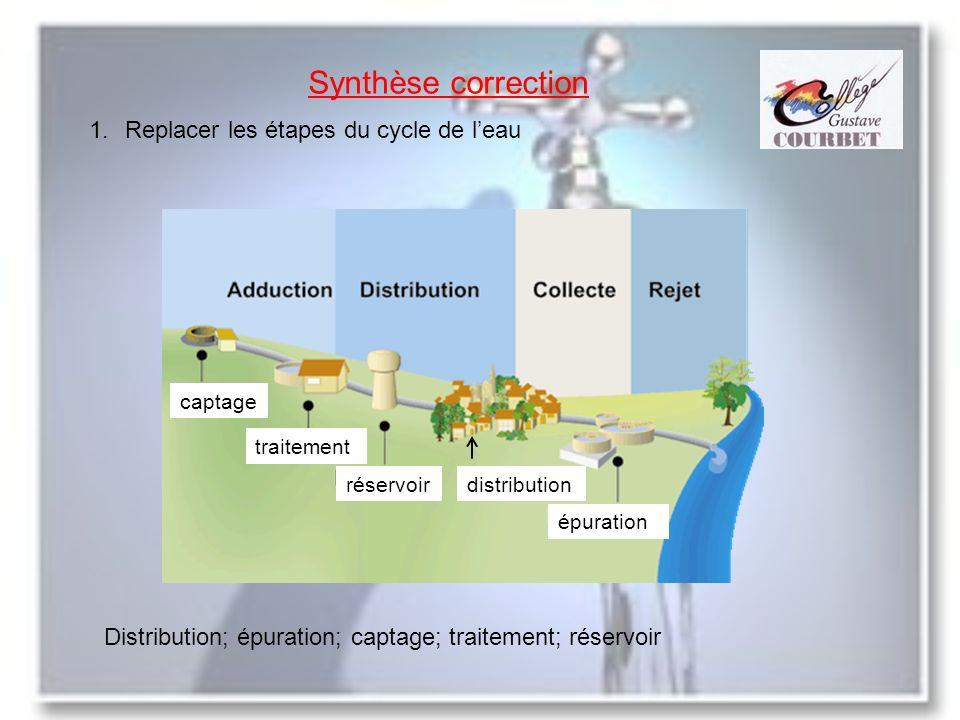 Synthèse correction Replacer les étapes du cycle de l'eau