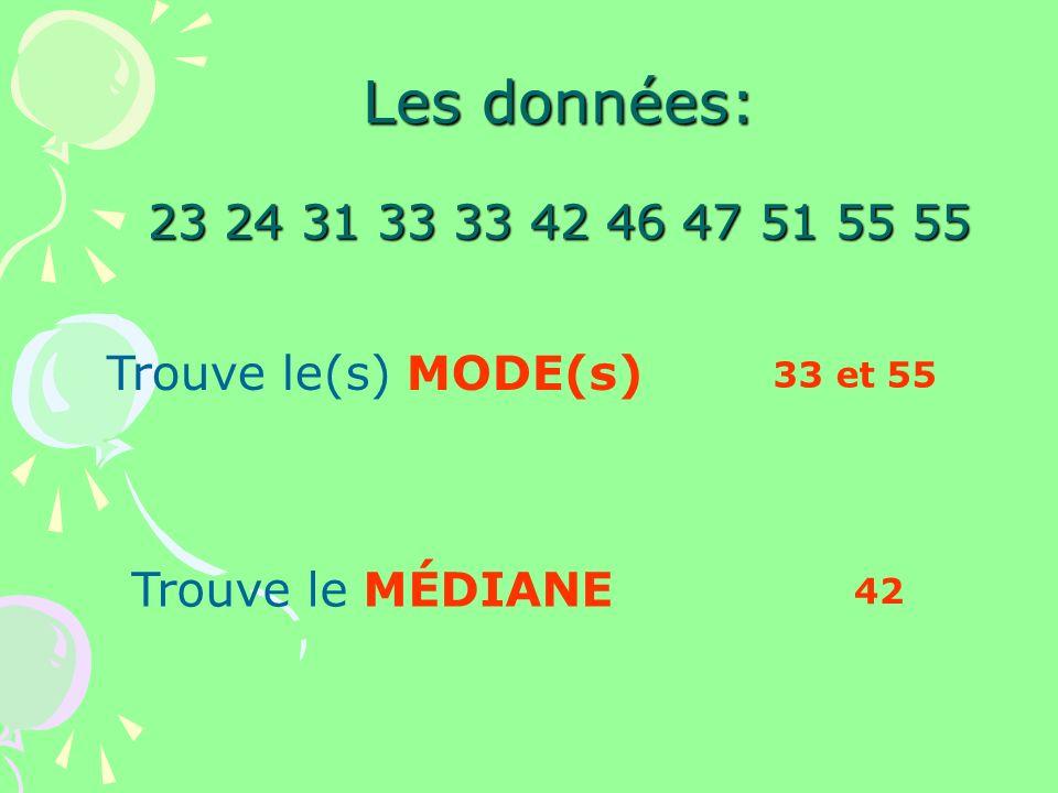 Les données: 23 24 31 33 33 42 46 47 51 55 55 Trouve le(s) MODE(s)