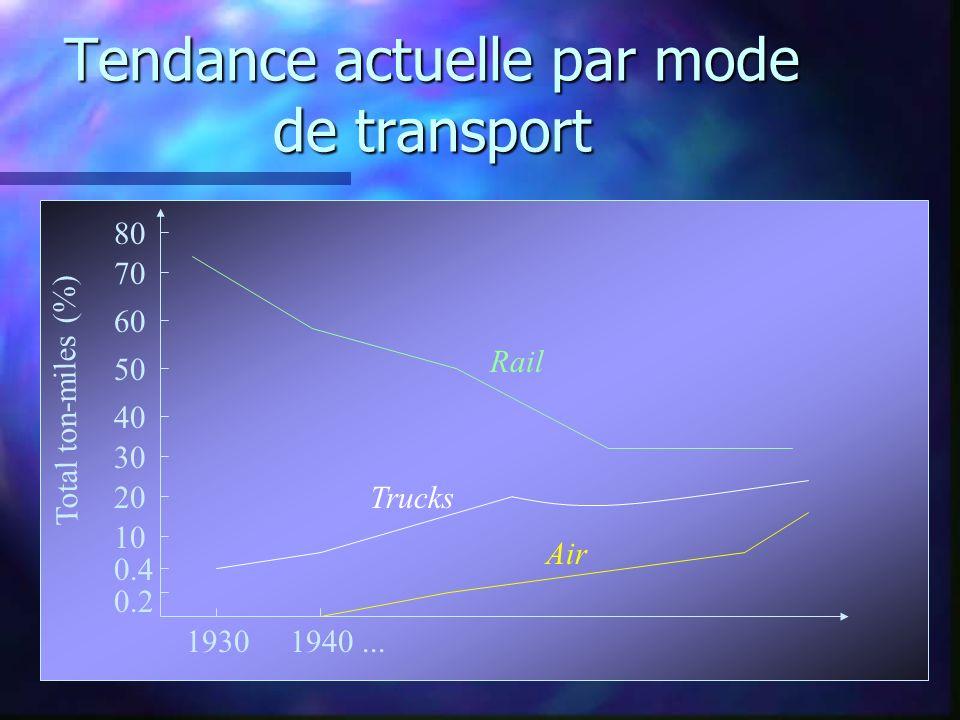 Tendance actuelle par mode de transport