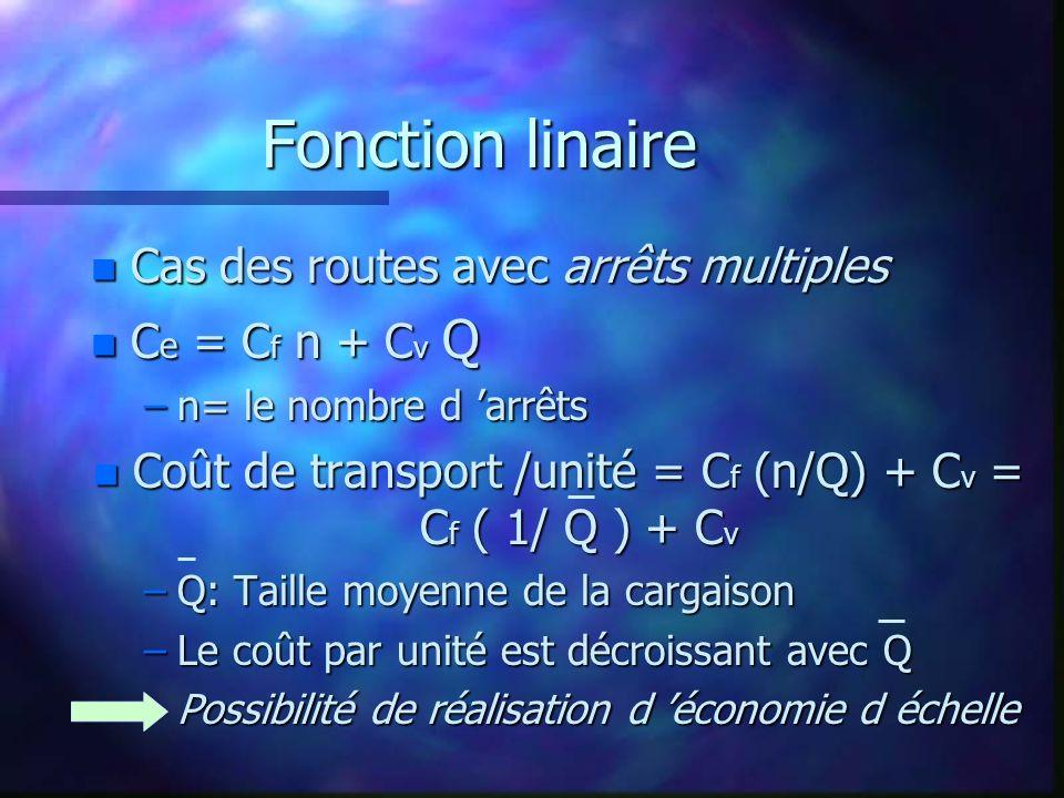 Coût de transport /unité = Cf (n/Q) + Cv = Cf ( 1/ Q ) + Cv