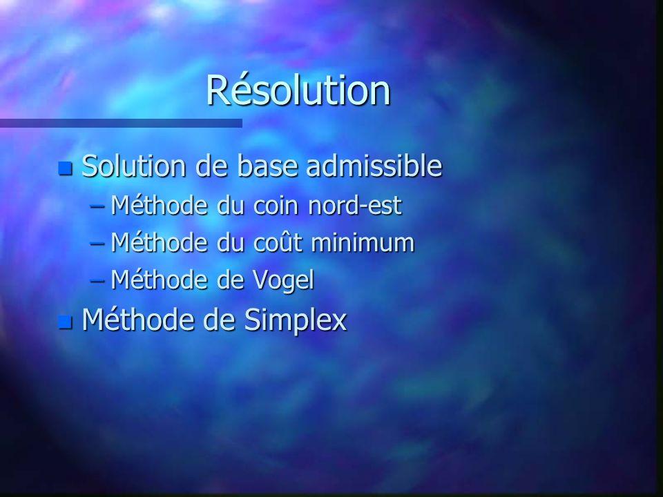 Résolution Solution de base admissible Méthode de Simplex