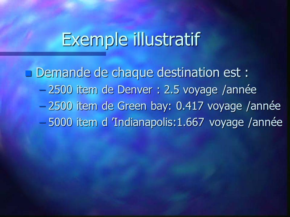 Exemple illustratif Demande de chaque destination est :