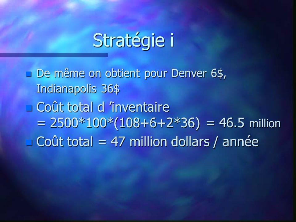 Stratégie i De même on obtient pour Denver 6$, Indianapolis 36$