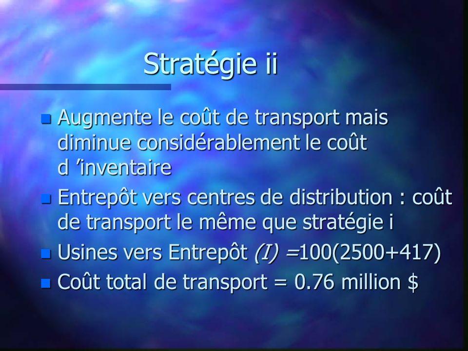 Stratégie ii Augmente le coût de transport mais diminue considérablement le coût d 'inventaire.