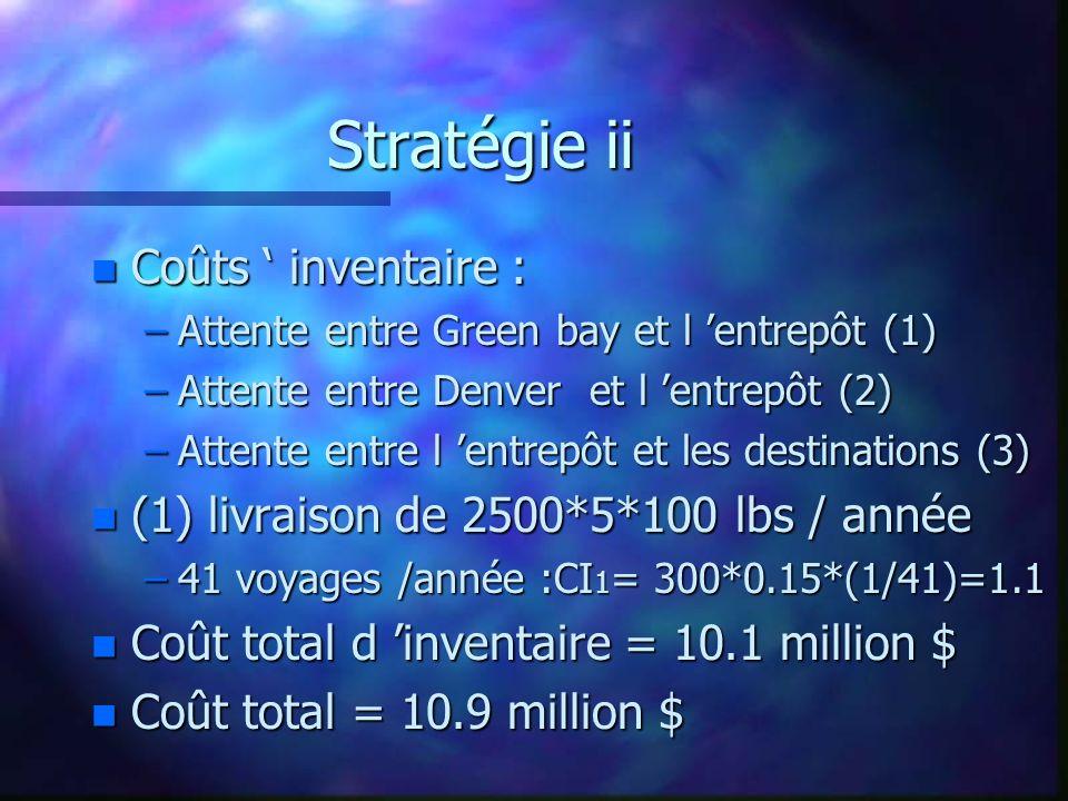 Stratégie ii Coûts ' inventaire :