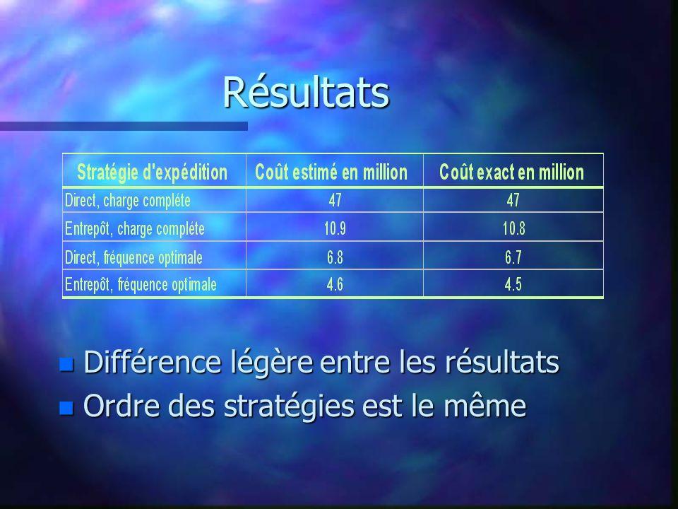 Résultats Différence légère entre les résultats