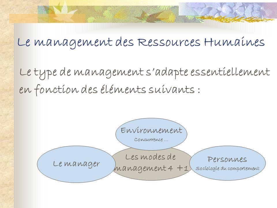 Le management des Ressources Humaines