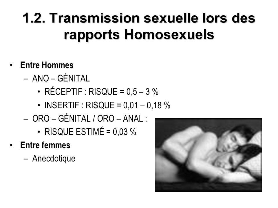 1.2. Transmission sexuelle lors des rapports Homosexuels